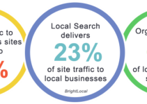 local search best roi