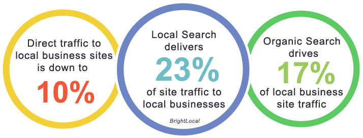 social media marketing statistics for local search